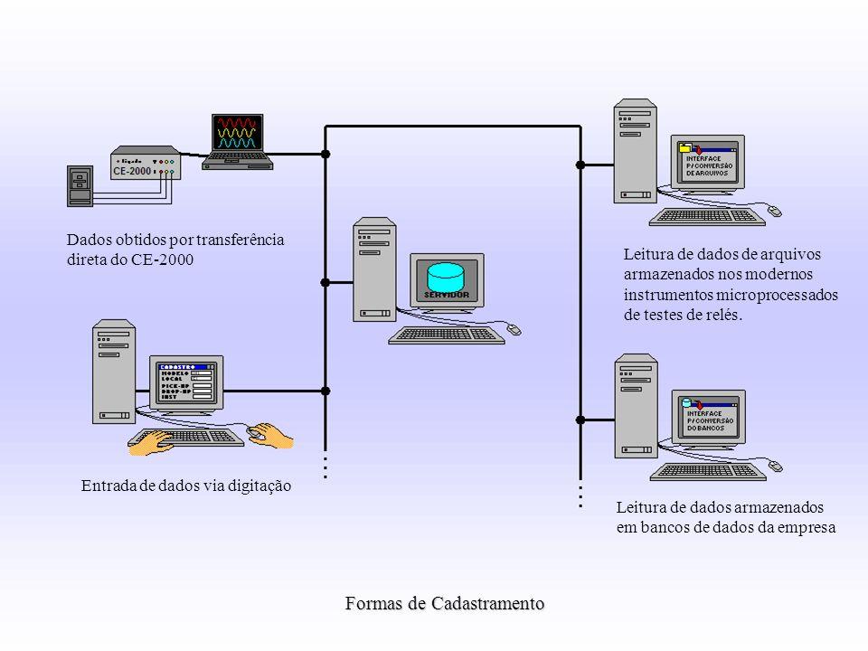 Formas de Cadastramento Dados obtidos por transferência direta do CE-2000 Entrada de dados via digitação Leitura de dados de arquivos armazenados nos