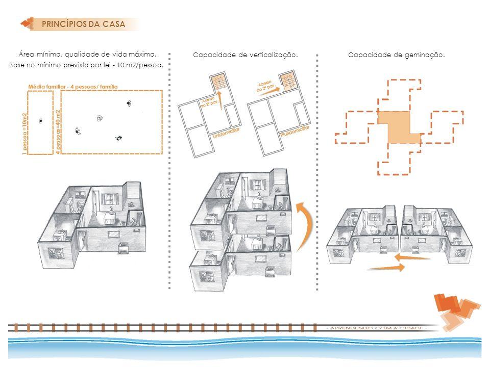 Área mínima, qualidade de vida máxima. Base no mínimo previsto por lei - 10 m2/pessoa. Capacidade de verticalização.Capacidade de geminação. PRINCÍPIO