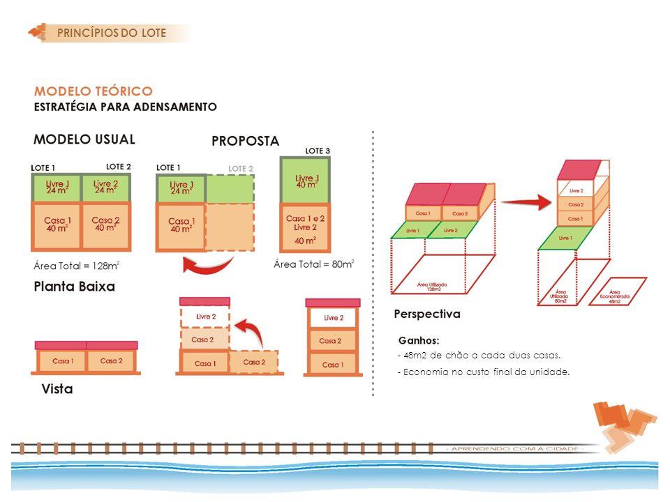 PRINCÍPIOS DO LOTE - 48m2 de chão a cada duas casas. - Economia no custo final da unidade.
