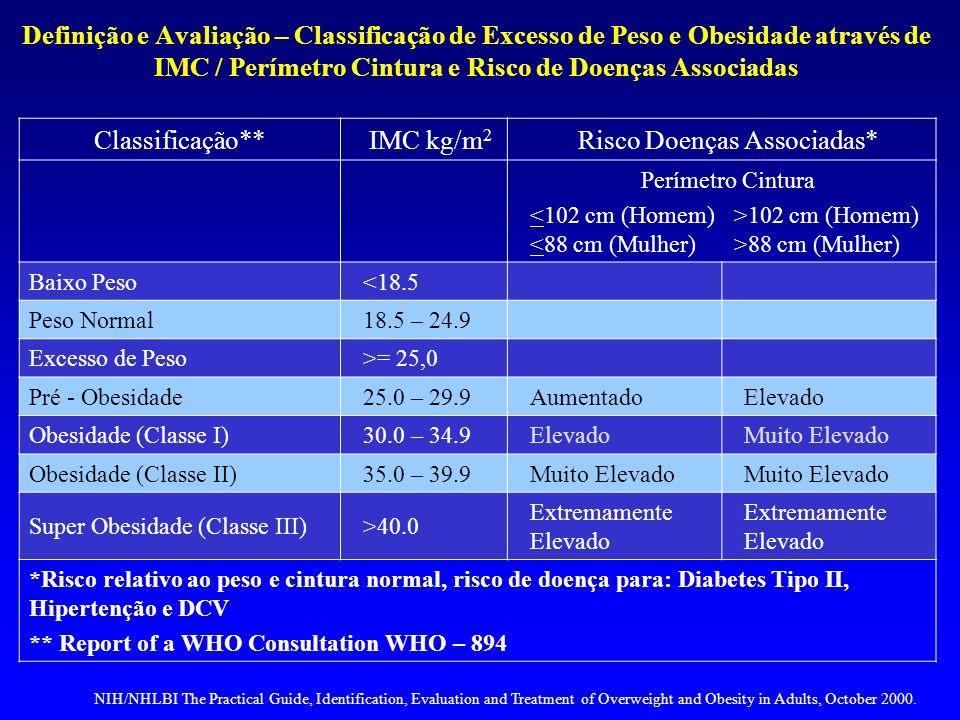 Definição e Avaliação – Classificação de Excesso de Peso e Obesidade através de IMC / Perímetro Cintura e Risco de Doenças Associadas Classificação**I