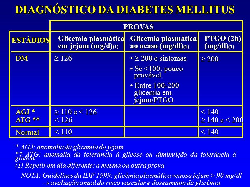DIAGNÓSTICO DA DIABETES MELLITUS ESTÁDIOS Glicemia plasmática em jejum (mg/d) (1) Glicemia plasmática ao acaso (mg/dl) (1) PTGO (2h) (mg/dl) (1) DM 12