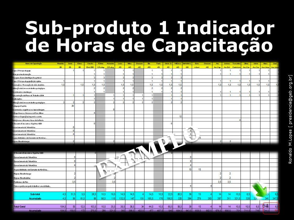 Ronaldo M.Lopes [ presidencia@geb.org.br] Sub-produto 1 Indicador de Horas de Capacitação 64