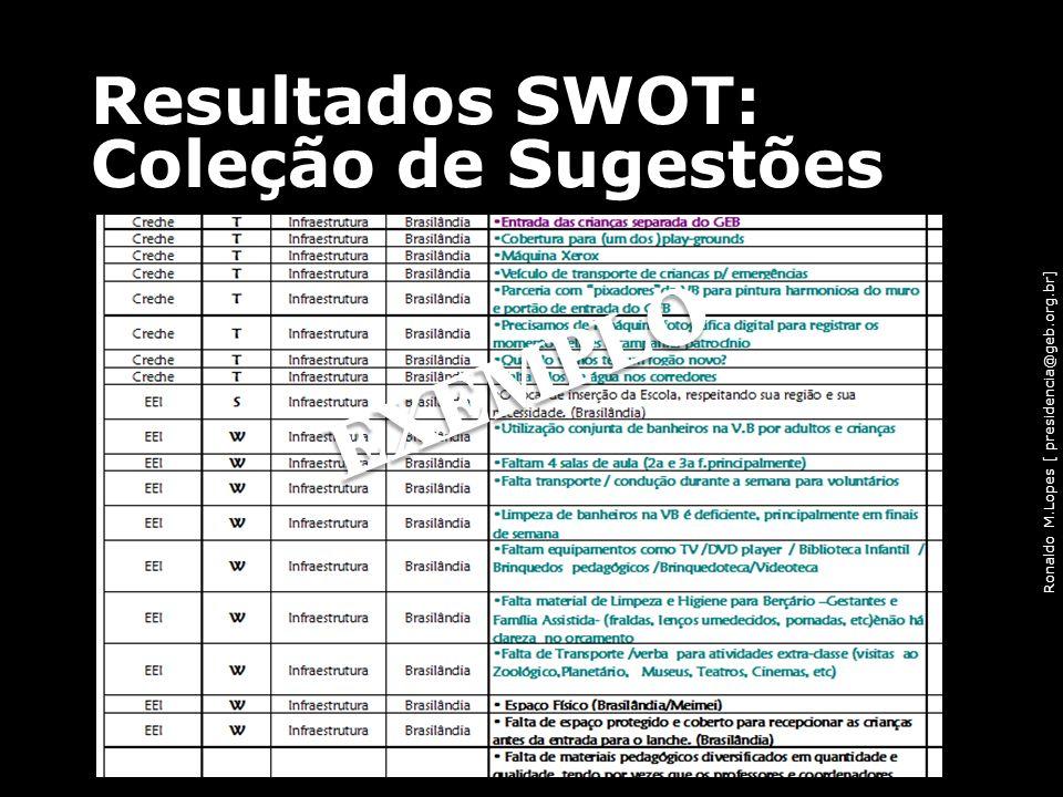 Ronaldo M.Lopes [ presidencia@geb.org.br] Resultados SWOT: Coleção de Sugestões 85