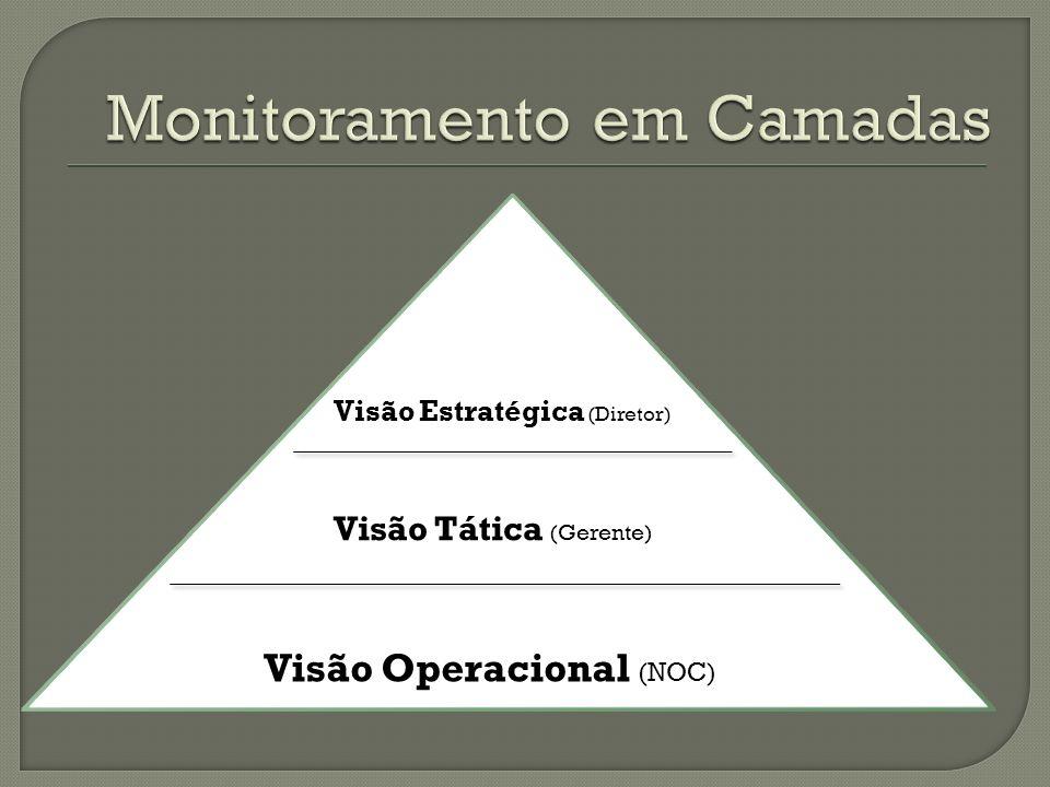 Visão Operacional (NOC) Visão Tática (Gerente) Visão Estratégica (Diretor)