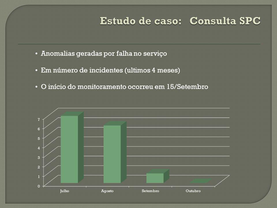 Anomalias geradas por falha no serviço Em número de incidentes (ultimos 4 meses) O início do monitoramento ocorreu em 15/Setembro