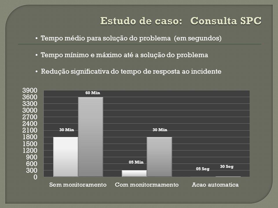 Tempo médio para solução do problema (em segundos) Tempo mínimo e máximo até a solução do problema Redução significativa do tempo de resposta ao incid