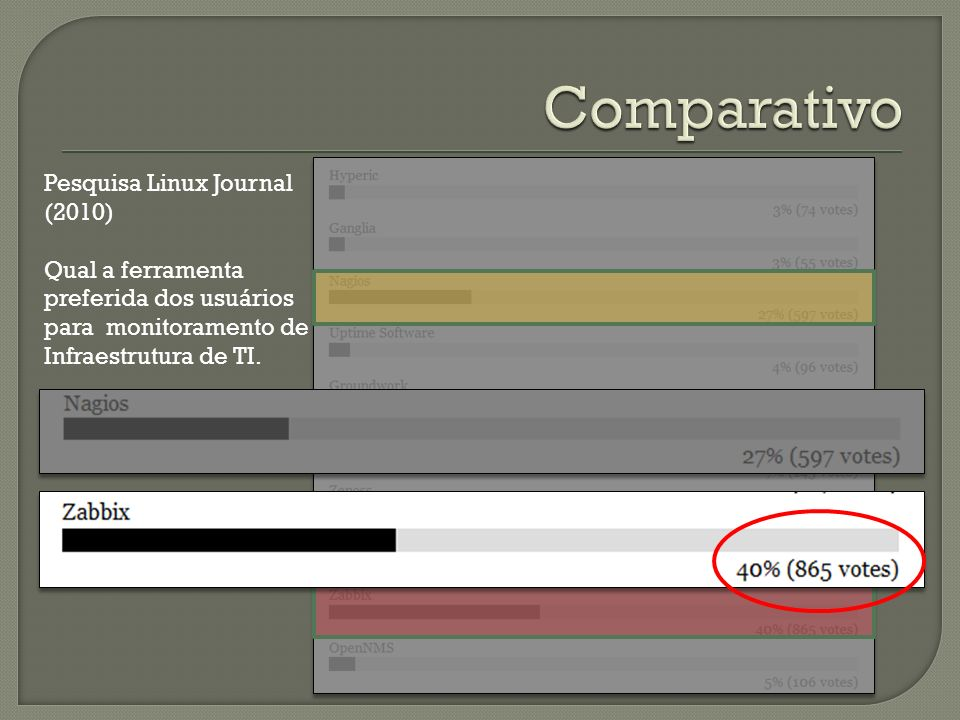 Pesquisa Linux Journal (2010) Qual a ferramenta preferida dos usuários para monitoramento de Infraestrutura de TI.