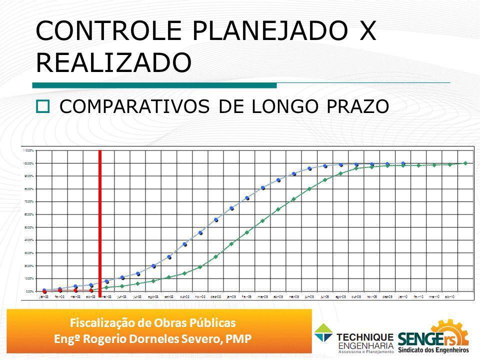 Fiscalização de Obras Públicas Engº Rogerio Dorneles Severo, PMP CONTROLE PLANEJADO X REALIZADO COMPARATIVOS DE LONGO PRAZO