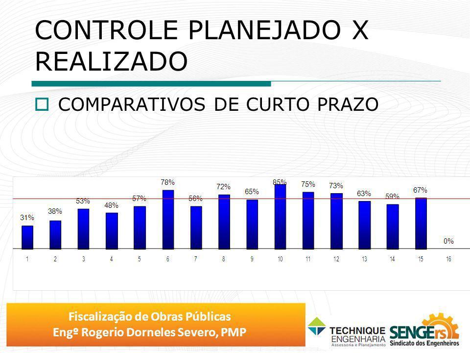 Fiscalização de Obras Públicas Engº Rogerio Dorneles Severo, PMP CONTROLE PLANEJADO X REALIZADO COMPARATIVOS DE CURTO PRAZO