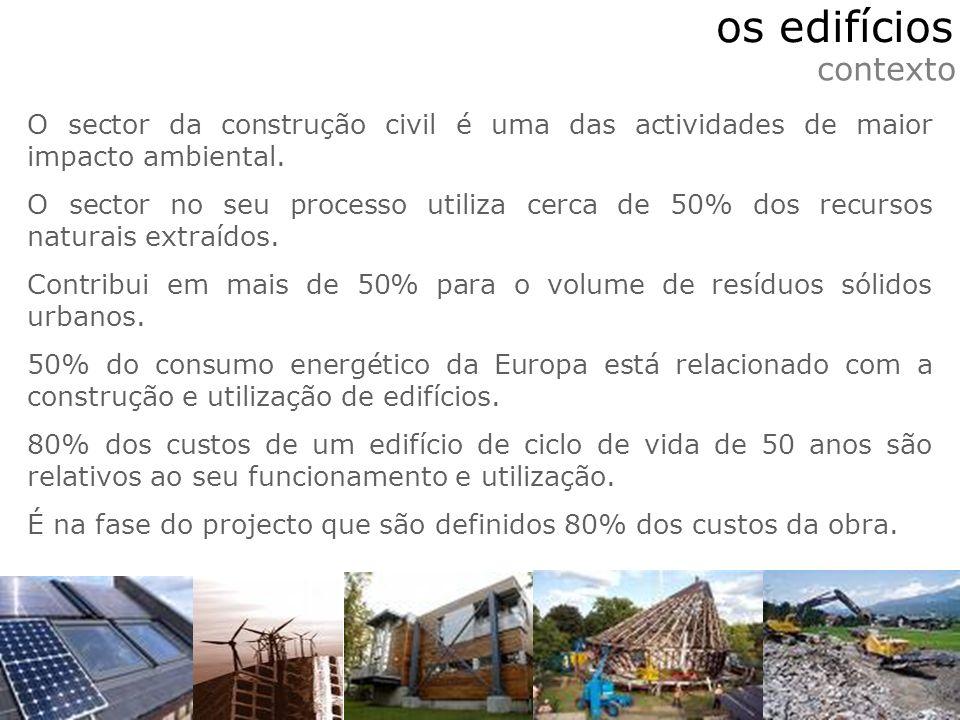 O sector da construção civil é uma das actividades de maior impacto ambiental. O sector no seu processo utiliza cerca de 50% dos recursos naturais ext
