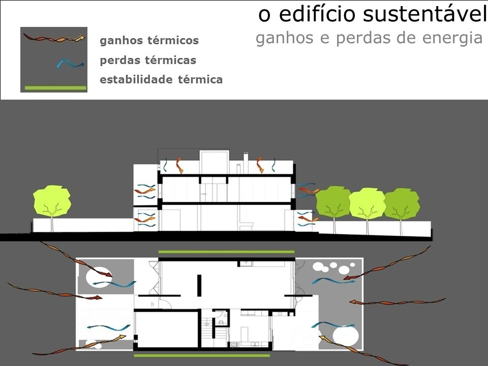 ganhos térmicos perdas térmicas estabilidade térmica o edifício sustentável ganhos e perdas de energia