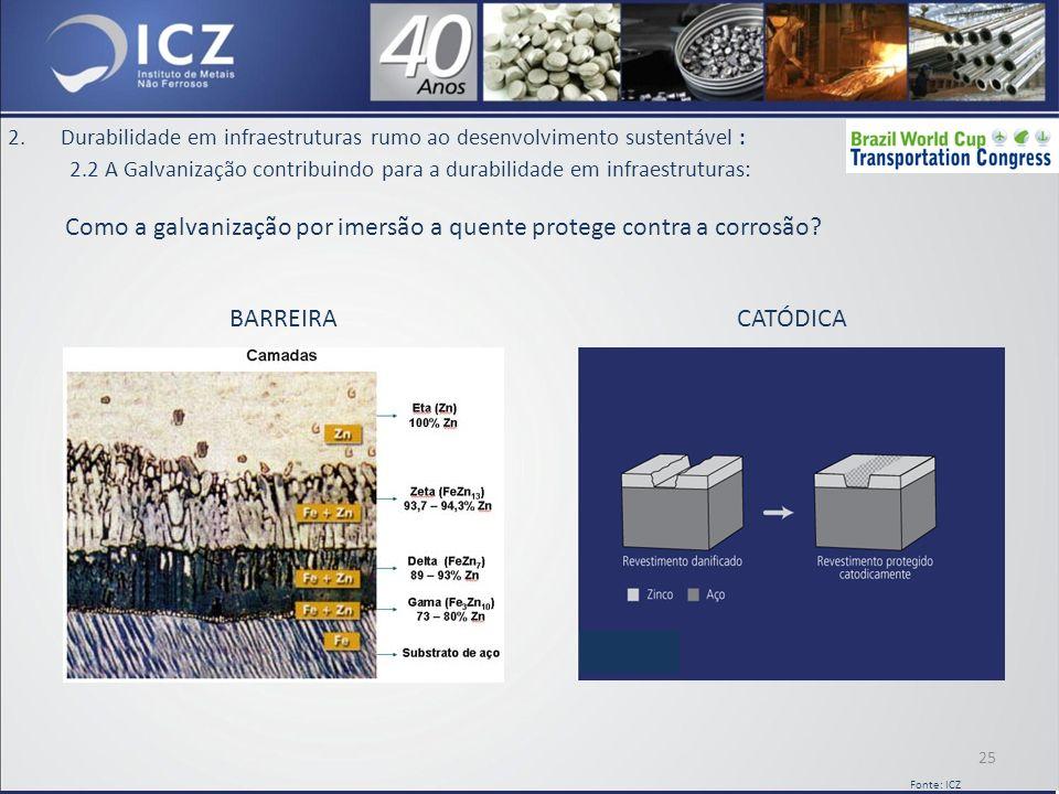 2.Durabilidade em infraestruturas rumo ao desenvolvimento sustentável : 2.2 A Galvanização contribuindo para a durabilidade em infraestruturas: Como a galvanização por imersão a quente protege contra a corrosão.