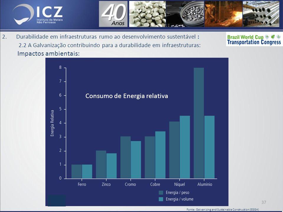 2.Durabilidade em infraestruturas rumo ao desenvolvimento sustentável : 2.2 A Galvanização contribuindo para a durabilidade em infraestruturas: Impactos ambientais: 37 Fonte: Galvanizing and Sustainable Construction (EGGA) Consumo de Energia relativa