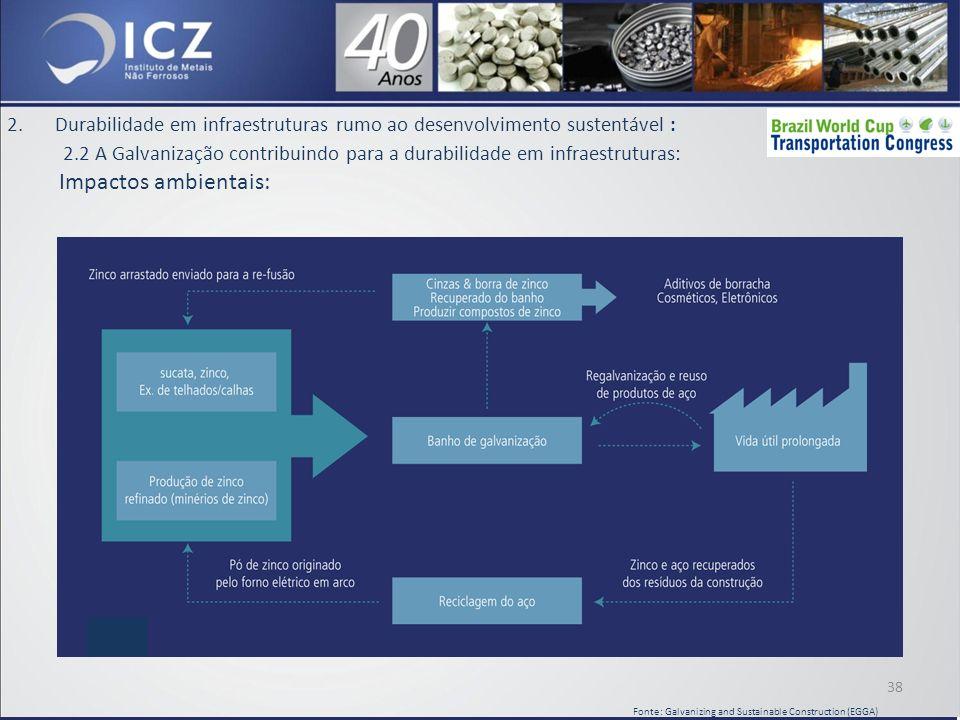 2.Durabilidade em infraestruturas rumo ao desenvolvimento sustentável : 2.2 A Galvanização contribuindo para a durabilidade em infraestruturas: Impactos ambientais: 38 Fonte: Galvanizing and Sustainable Construction (EGGA)