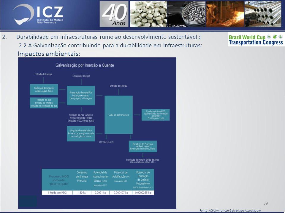 2.Durabilidade em infraestruturas rumo ao desenvolvimento sustentável : 2.2 A Galvanização contribuindo para a durabilidade em infraestruturas: Impactos ambientais: 39 Fonte: AGA (American Galvanizers Association)