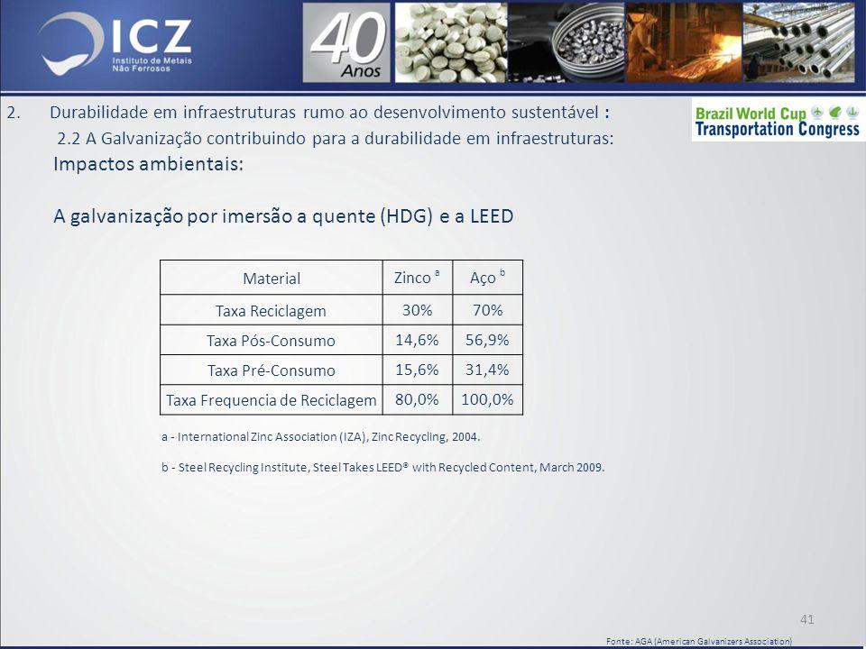 2.Durabilidade em infraestruturas rumo ao desenvolvimento sustentável : 2.2 A Galvanização contribuindo para a durabilidade em infraestruturas: Impactos ambientais: A galvanização por imersão a quente (HDG) e a LEED MaterialZinco a Aço b Taxa Reciclagem30%70% Taxa Pós-Consumo14,6%56,9% Taxa Pré-Consumo15,6%31,4% Taxa Frequencia de Reciclagem80,0%100,0% a - International Zinc Association (IZA), Zinc Recycling, 2004.