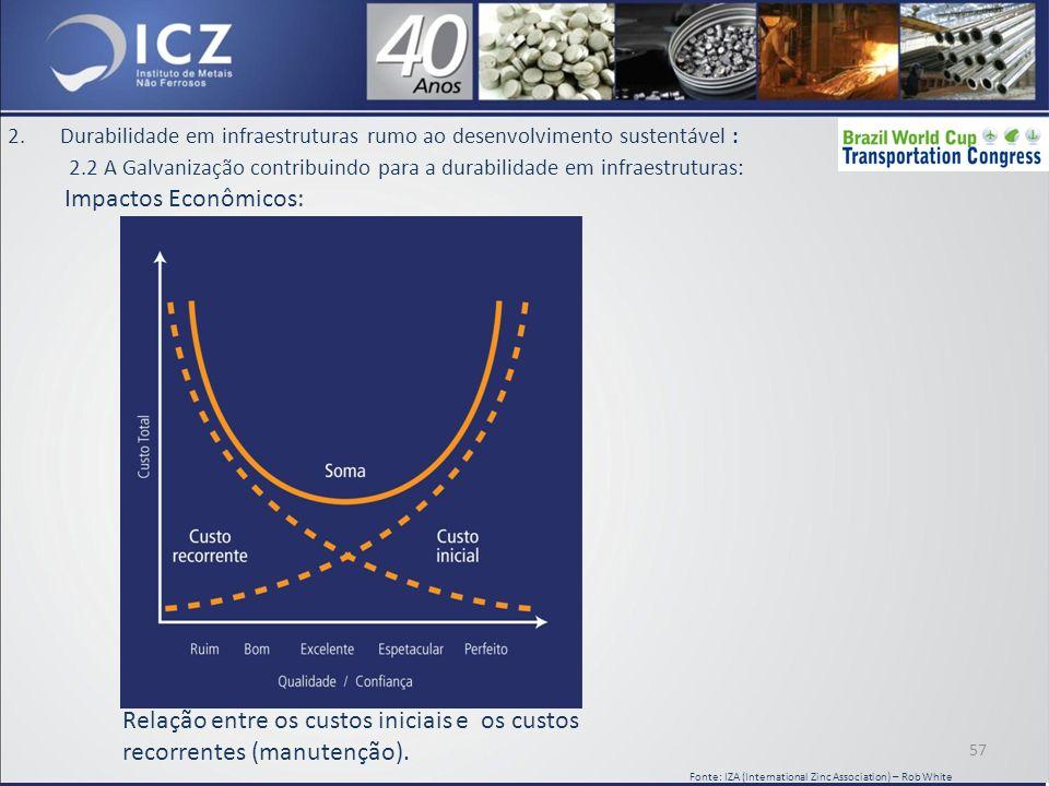 2.Durabilidade em infraestruturas rumo ao desenvolvimento sustentável : 2.2 A Galvanização contribuindo para a durabilidade em infraestruturas: Impactos Econômicos: Relação entre os custos iniciais e os custos recorrentes (manutenção).