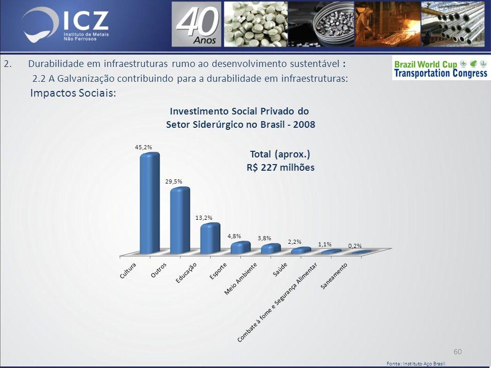 2.Durabilidade em infraestruturas rumo ao desenvolvimento sustentável : 2.2 A Galvanização contribuindo para a durabilidade em infraestruturas: Impactos Sociais: Total (aprox.) R$ 227 milhões 60 Fonte: Instituto Aço Brasil