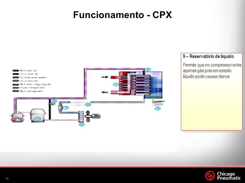 18. A 9 – Reservatório de líquido Permite que no compressor entre apenas gás pois em estado líquido pode causar danos Funcionamento - CPX