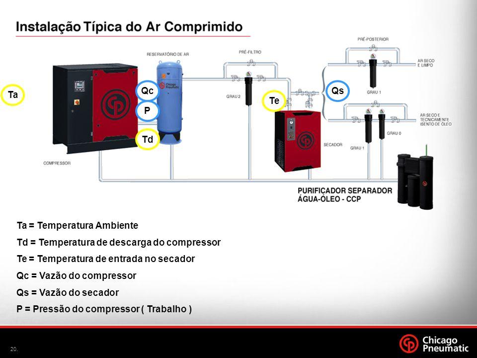 20. Ta = Temperatura Ambiente Td = Temperatura de descarga do compressor Te = Temperatura de entrada no secador Qc = Vazão do compressor Qs = Vazão do