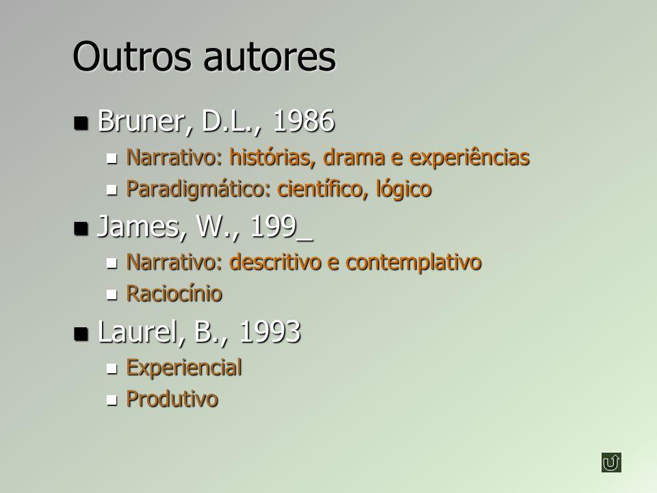Outros autores Bruner, D.L., 1986 Bruner, D.L., 1986 Narrativo: histórias, drama e experiências Narrativo: histórias, drama e experiências Paradigmático: científico, lógico Paradigmático: científico, lógico James, W., 199_ James, W., 199_ Narrativo: descritivo e contemplativo Narrativo: descritivo e contemplativo Raciocínio Raciocínio Laurel, B., 1993 Laurel, B., 1993 Experiencial Experiencial Produtivo Produtivo