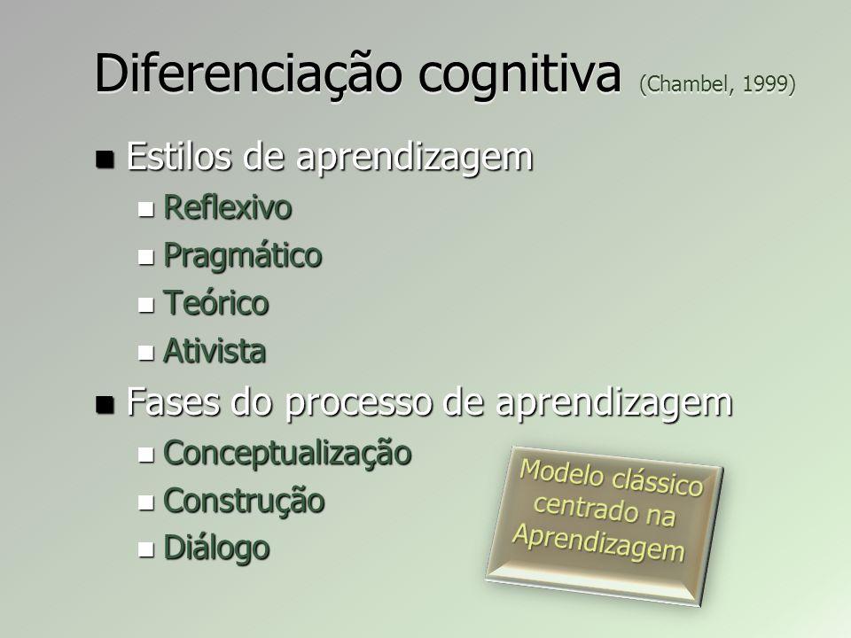 Diferenciação cognitiva (Chambel, 1999) Estilos de aprendizagem Estilos de aprendizagem Reflexivo Reflexivo Pragmático Pragmático Teórico Teórico Ativista Ativista Fases do processo de aprendizagem Fases do processo de aprendizagem Conceptualização Conceptualização Construção Construção Diálogo Diálogo