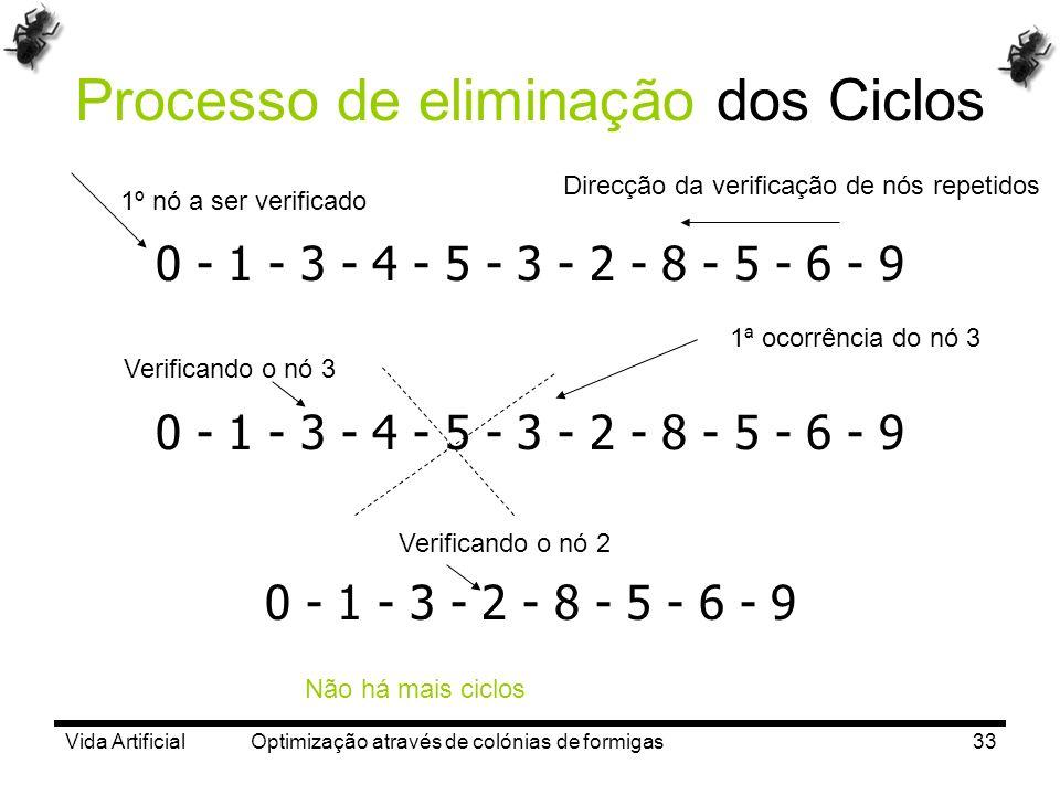 Vida Artificial Optimização através de colónias de formigas33 Processo de eliminação dos Ciclos 0 - 1 - 3 - 4 - 5 - 3 - 2 - 8 - 5 - 6 - 9 0 - 1 - 3 -