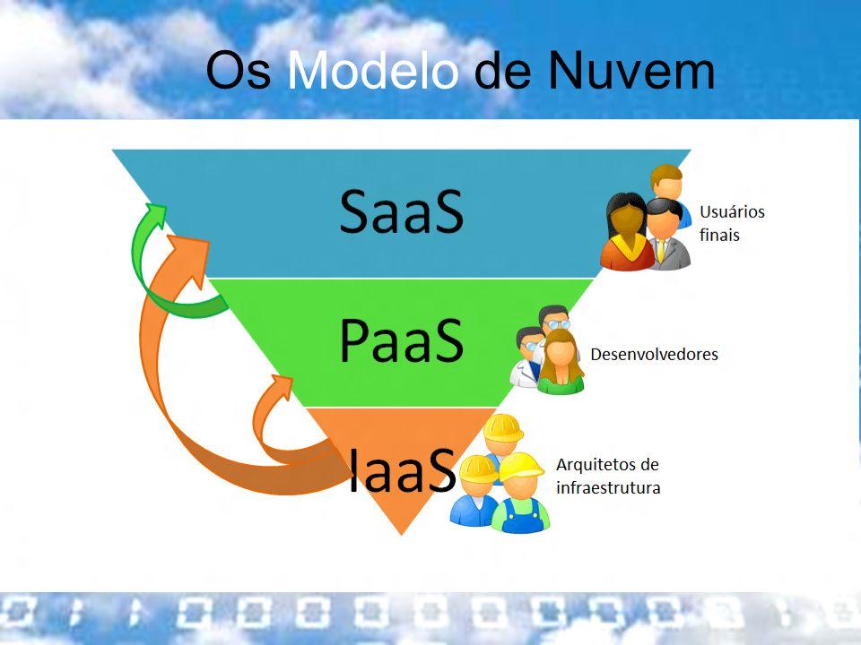 Os Modelo de Nuvem