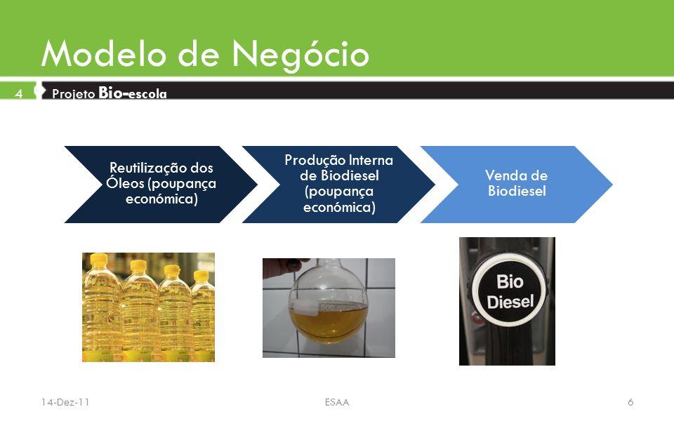 Modelo de Negócio 4 Projeto Bio- escola Reutilização dos Óleos (poupança económica) Produção Interna de Biodiesel (poupança económica) Venda de Biodie