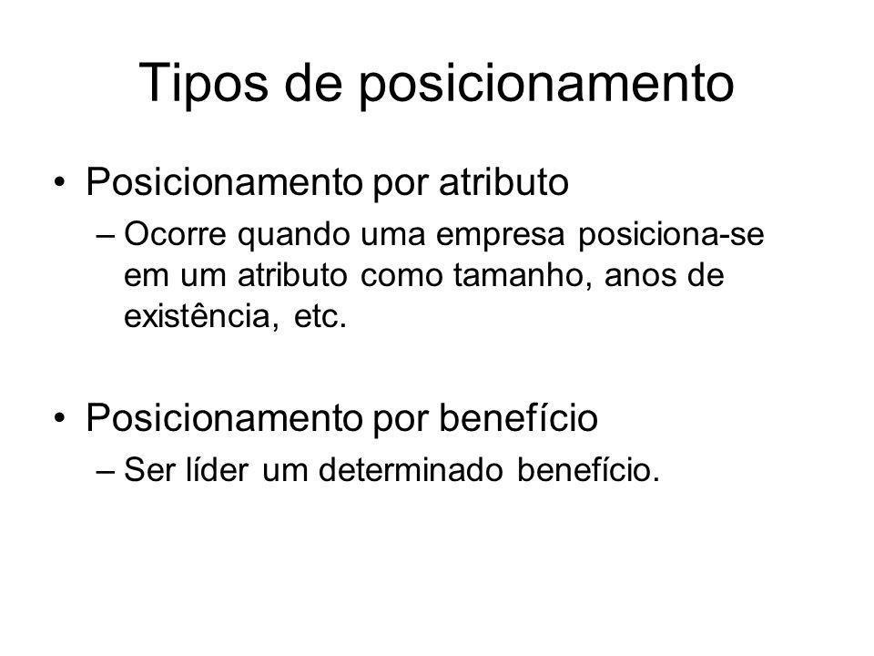 Tipos de posicionamento Posicionamento por atributo –Ocorre quando uma empresa posiciona-se em um atributo como tamanho, anos de existência, etc. Posi