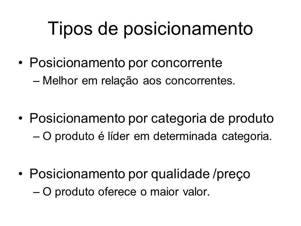 Tipos de posicionamento Posicionamento por concorrente –Melhor em relação aos concorrentes. Posicionamento por categoria de produto –O produto é líder