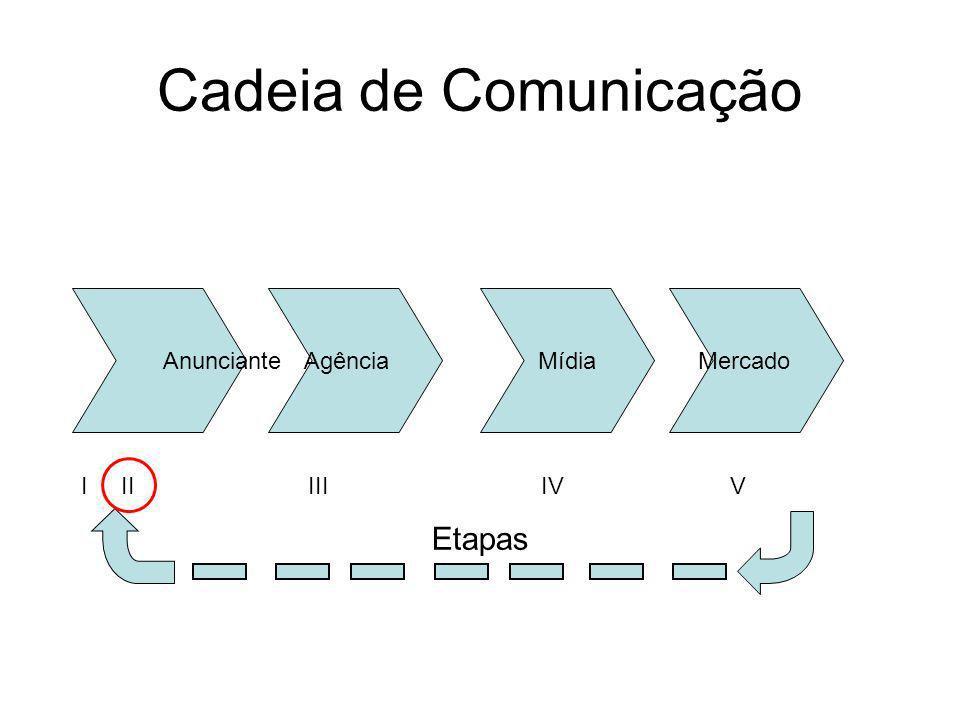 Cadeia de Comunicação AnuncianteMercadoAgênciaMídia I II III IV V Etapas