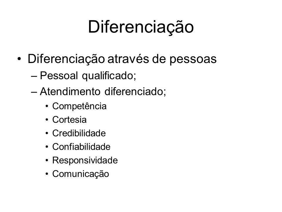 Diferenciação Diferenciação através de pessoas –Pessoal qualificado; –Atendimento diferenciado; Competência Cortesia Credibilidade Confiabilidade Resp