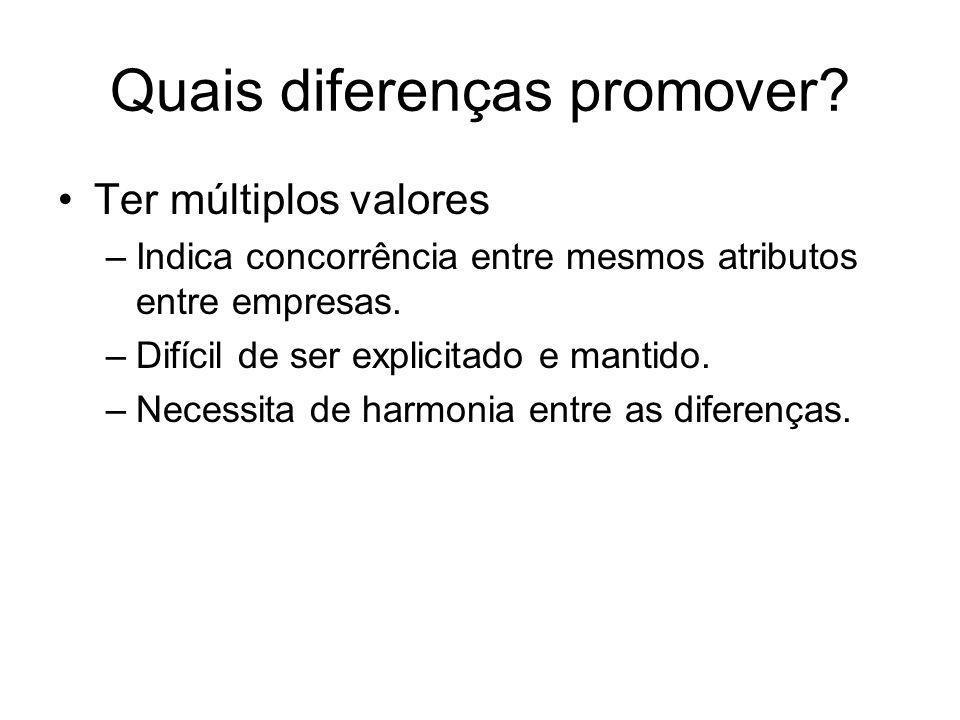 Quais diferenças promover? Ter múltiplos valores –Indica concorrência entre mesmos atributos entre empresas. –Difícil de ser explicitado e mantido. –N