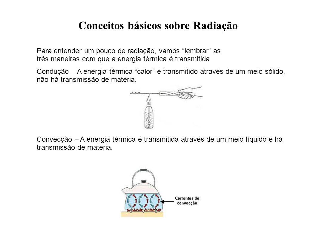 Conceitos básicos sobre Radiação Para entender um pouco de radiação, vamos lembrar as três maneiras com que a energia térmica é transmitida Condução –