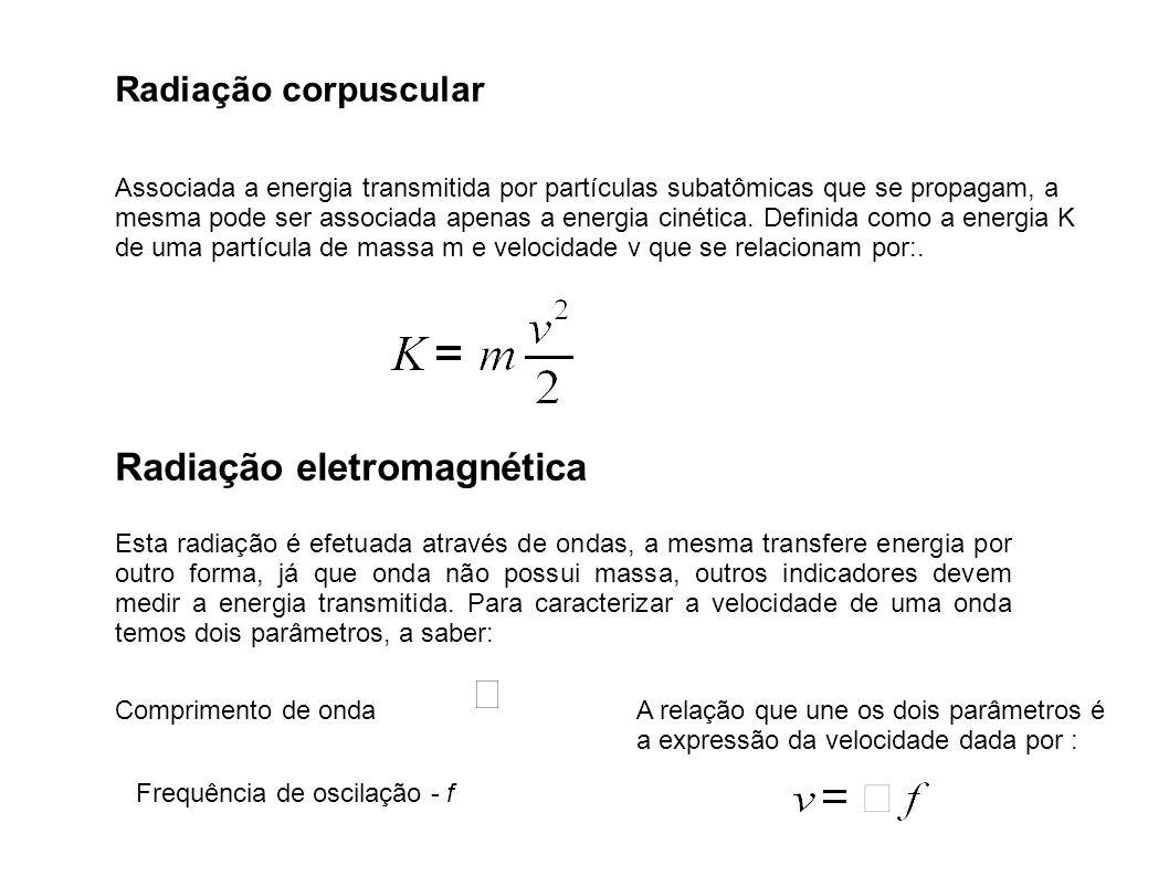 Radiação corpuscular Associada a energia transmitida por partículas subatômicas que se propagam, a mesma pode ser associada apenas a energia cinética.