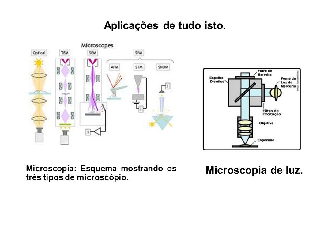 Aplicações de tudo isto. Microscopia: Esquema mostrando os três tipos de microscópio. Microscopia de luz.