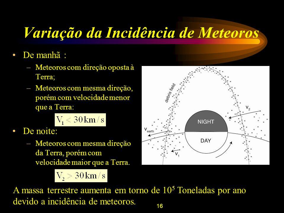 16 Variação da Incidência de Meteoros De manhã : –Meteoros com direção oposta à Terra; –Meteoros com mesma direção, porém com velocidade menor que a T