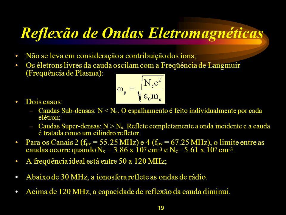 19 Reflexão de Ondas Eletromagnéticas Não se leva em consideração a contribuição dos íons; Os életrons livres da cauda oscilam com a Freqüência de Lan