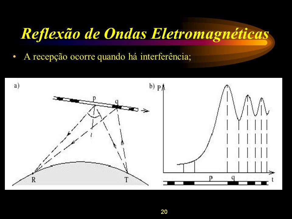 20 Reflexão de Ondas Eletromagnéticas A recepção ocorre quando há interferência;