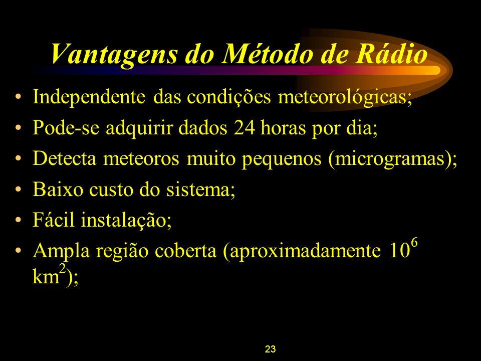 23 Vantagens do Método de Rádio Independente das condições meteorológicas; Pode-se adquirir dados 24 horas por dia; Detecta meteoros muito pequenos (m