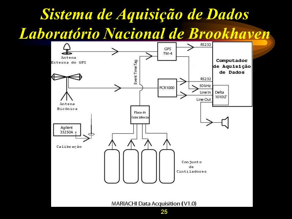 25 Sistema de Aquisição de Dados Laboratório Nacional de Brookhaven