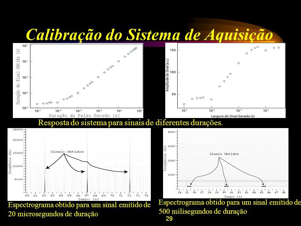 29 Calibração do Sistema de Aquisição Resposta do sistema para sinais de diferentes durações. Espectrograma obtido para um sinal emitido de 20 microse