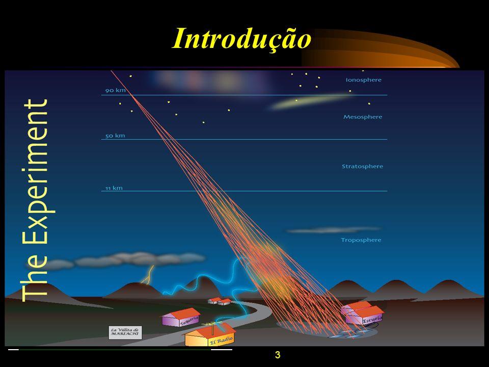 3 Introdução Objetos Refletores: –Meteoros; –Aviões; –Relâmpagos; –Raios Cósmicos. A técnica Radio Metor Scatter (RMS) é utilizada para estudo de dive