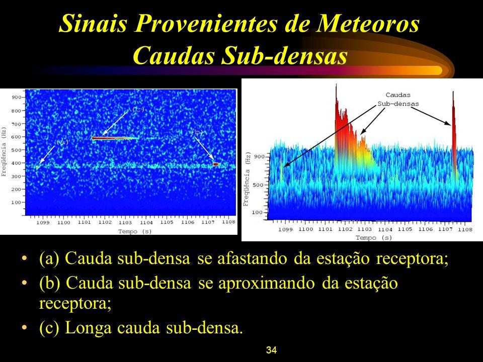 34 Sinais Provenientes de Meteoros Caudas Sub-densas (a) Cauda sub-densa se afastando da estação receptora; (b) Cauda sub-densa se aproximando da esta