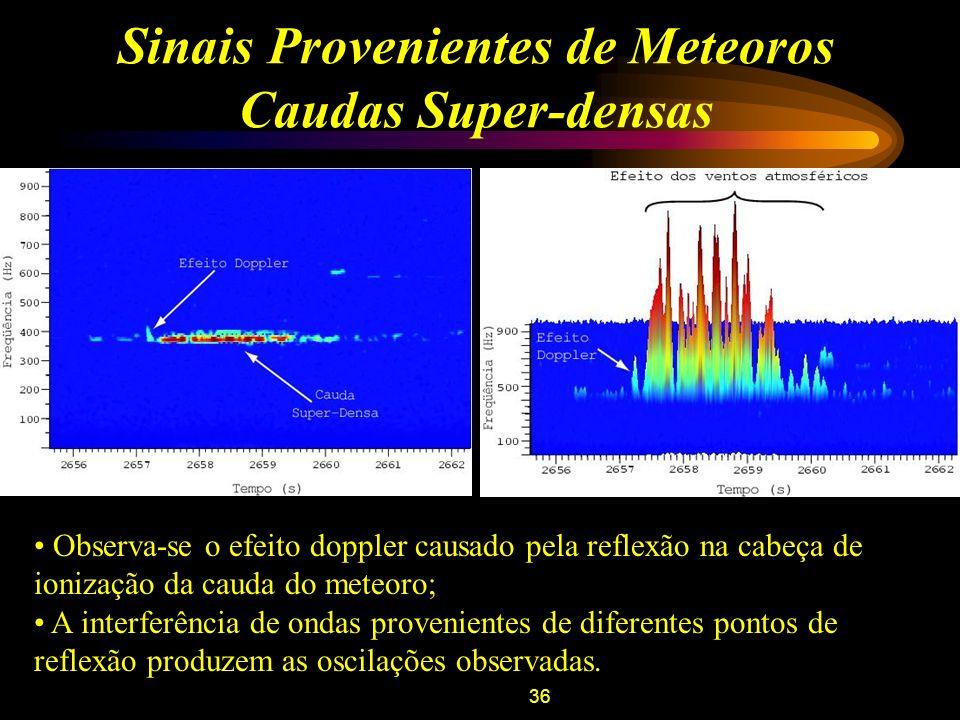 36 Sinais Provenientes de Meteoros Caudas Super-densas Observa-se o efeito doppler causado pela reflexão na cabeça de ionização da cauda do meteoro; A