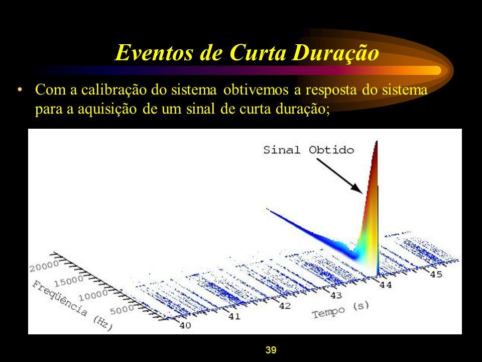 39 Eventos de Curta Duração Com a calibração do sistema obtivemos a resposta do sistema para a aquisição de um sinal de curta duração;