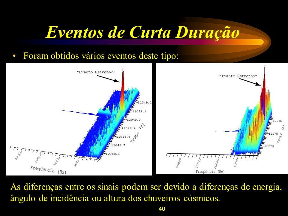 40 Eventos de Curta Duração Foram obtidos vários eventos deste tipo: As diferenças entre os sinais podem ser devido a diferenças de energia, ângulo de