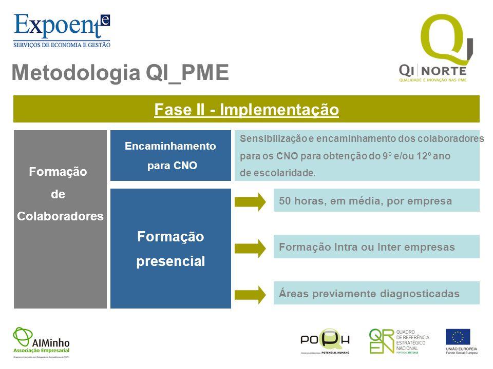 Metodologia QI_PME Fase II - Implementação Formação de Colaboradores Encaminhamento para CNO Formação presencial 50 horas, em média, por empresa Forma