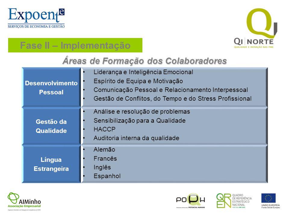 Fase II – Implementação Áreas de Formação dos Colaboradores Desenvolvimento Pessoal Liderança e Inteligência Emocional Espírito de Equipa e Motivação